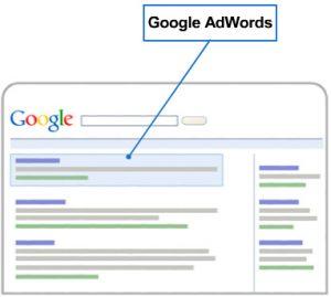 Publicité sur Google. Google AdWords.